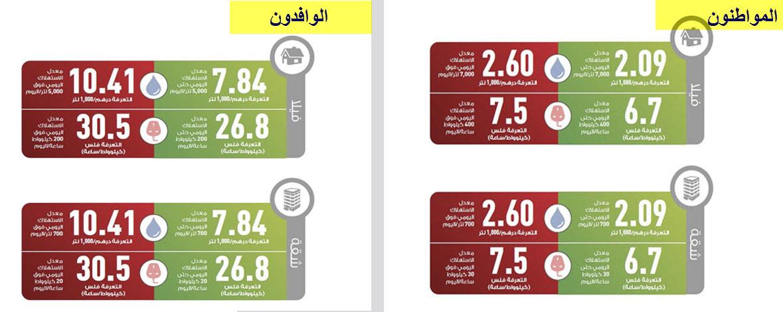 ارتفاع تعرفة المياه والكهرباء في أبوظبي مجدداً
