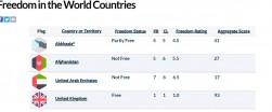 الإمارات تواصل تراجعها على مؤشر الحريات في العالم وتصنف كدولة