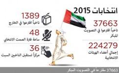الأرقام تكشف كذب الإعلام الإماراتي حول الإقبال الشديد على التصويت المبكر